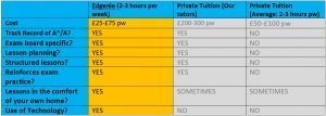 This is a table showing the difference in the cost and quality between EdGenie platform and Private tuition